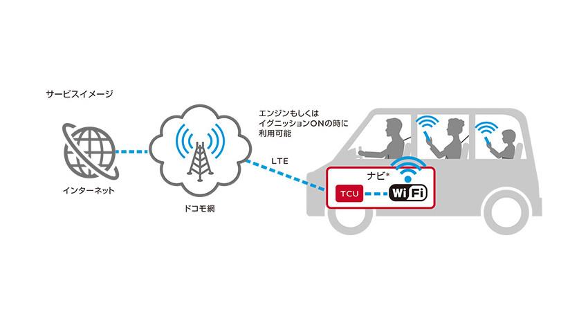 日産とNTTドコモ、新型スカイラインより車内向けインターネット接続サービス「docomo in Car Connect」を開始
