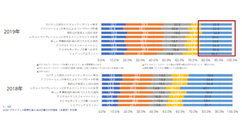 IDC、クライアント仮想化導入済み企業の72.7%がデジタルワークスペースを導入していると発表