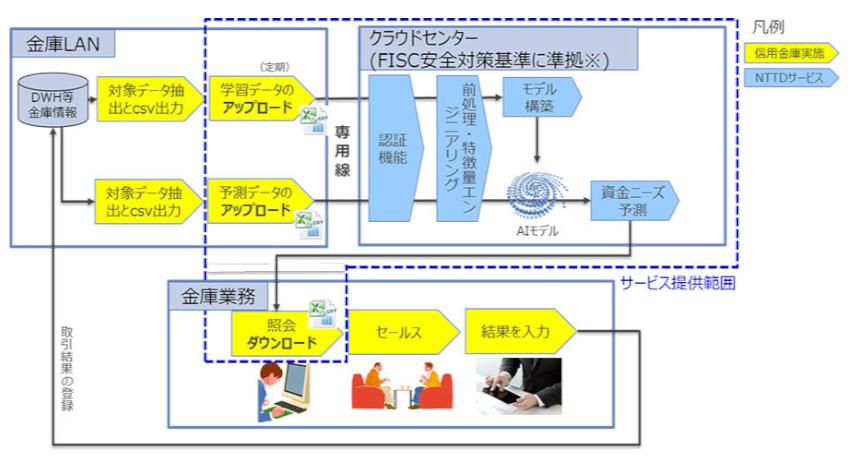 NTTデータ、AI分析モデルを活用した顧客資金ニーズ予測サービスの実証実験を実施