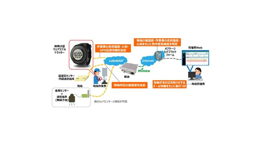 オプテージ、LoRaWAN対応の腕時計型ウェアラブルトラッカーを活用した作業員安全管理支援ソリューションを提供開始