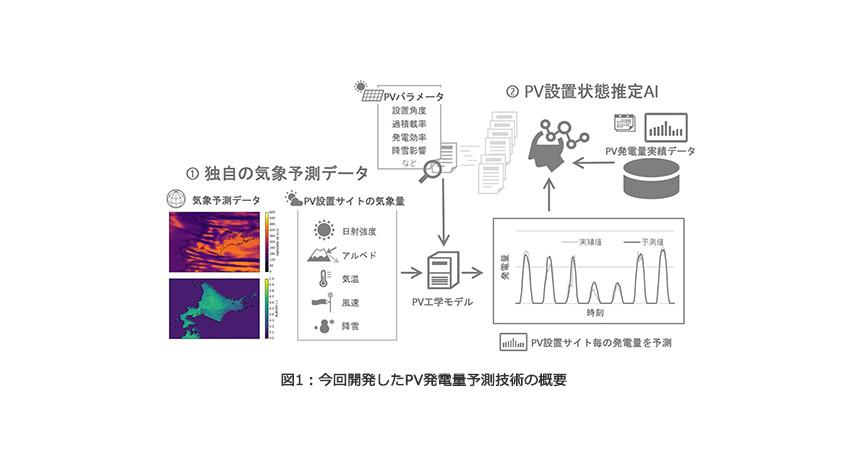 東芝、AIを活用した太陽光発電量予測技術を開発