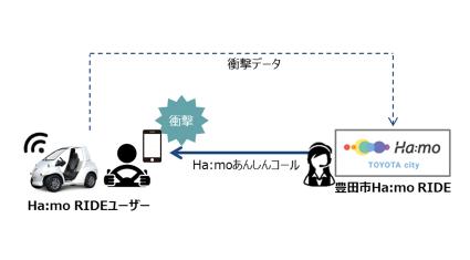 トヨタ他2社、超小型EVシェアリングサービス「Ha:mo RIDE」の走行データを活用した安全運転意識向上と事故対応に関する実証実験開始