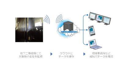 CACH、IoT技術を活用したひずみモニタリングシステム「ST-COMM」で地下工事現場での異常監視を開始