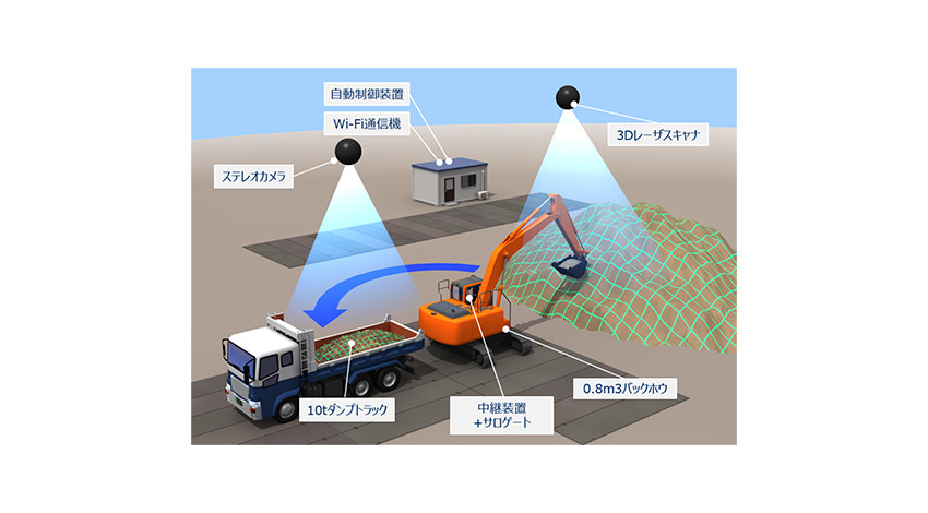 NEC・大林組・大裕、土砂の積み込み作業を自動化するバックホウ自律運転システムを開発