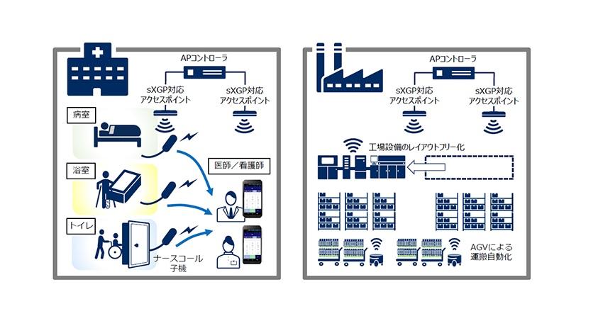 NECは、1.9GHz周波数帯を使用した自営通信用TD-LTE規格「sXGP」に対応したプライベートLTEシステムを開発