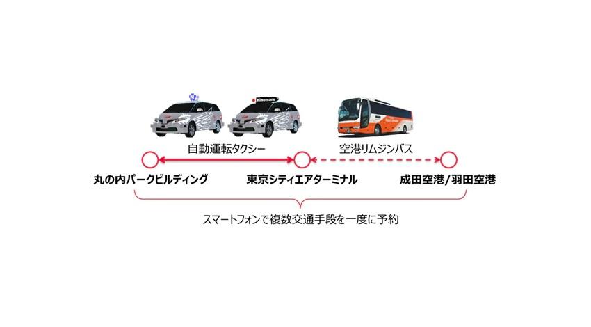 日本交通・三菱地所・ZMPなど、自動運転タクシー等によるMaaSを活用した都市交通インフラの実証計画を開始