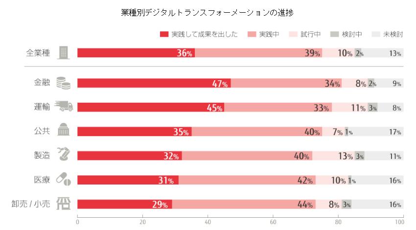 富士通、調査対象の87%の企業がデジタルトランスフォーメーションに取り組んでいると発表
