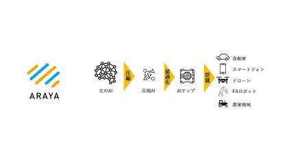 KDDI、5G時代に向けてエッジAIベンチャーのアラヤと共創