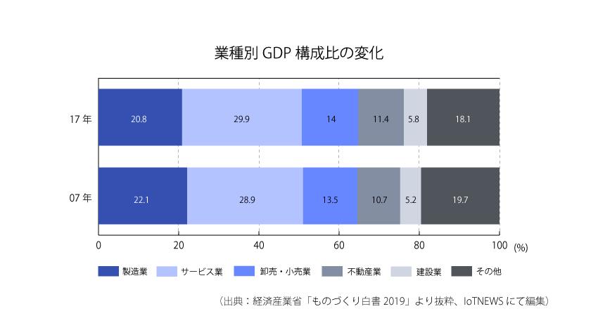 [p5-1]業種別GDP構成比の変化