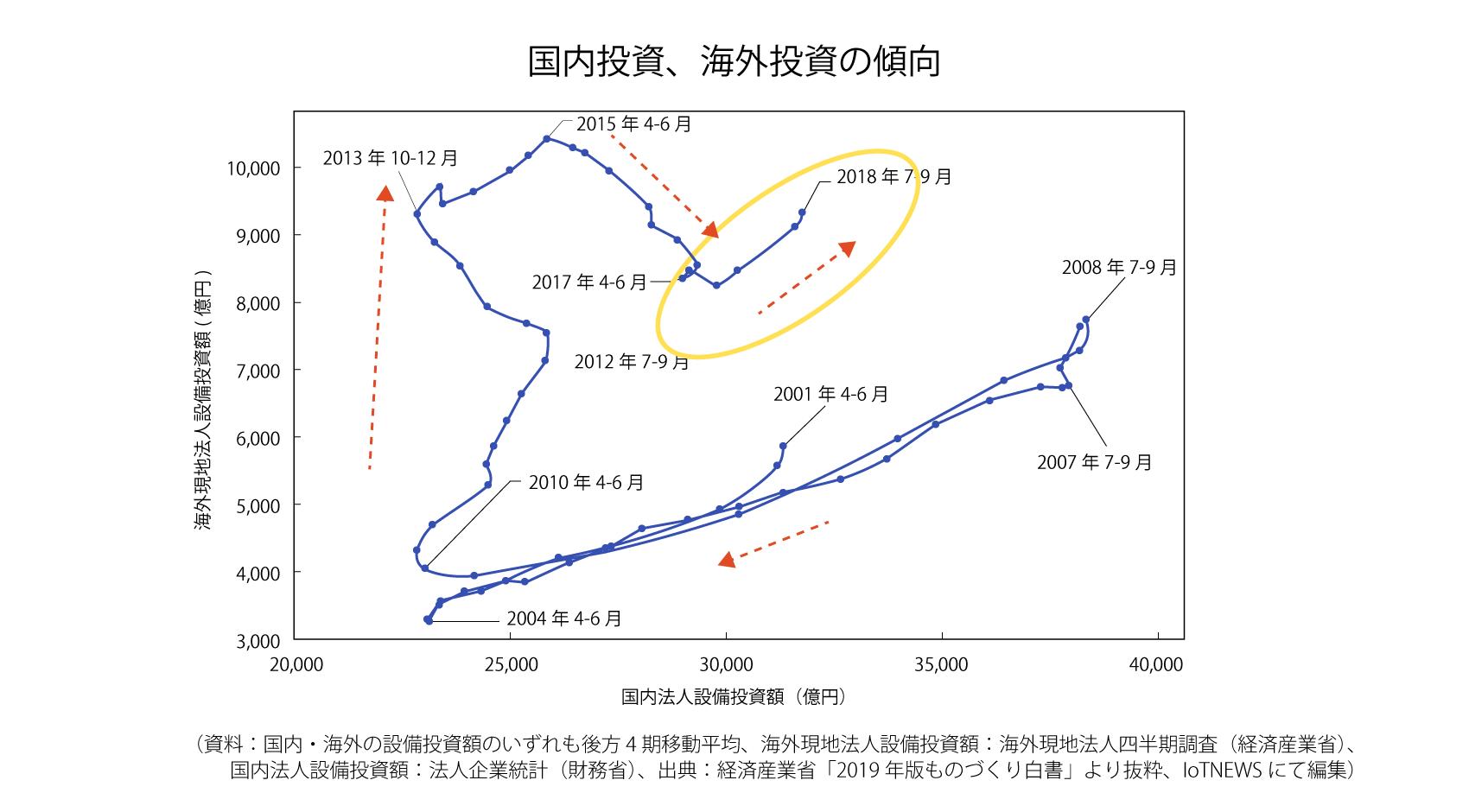 国内投資、海外投資の傾向