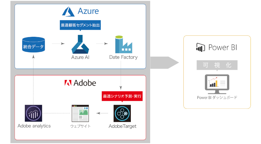 電通デジタル、「Adobe Experience Cloud」と「Microsoft Azure」を連携したAI活用のマーケティングソリューションを提供開始
