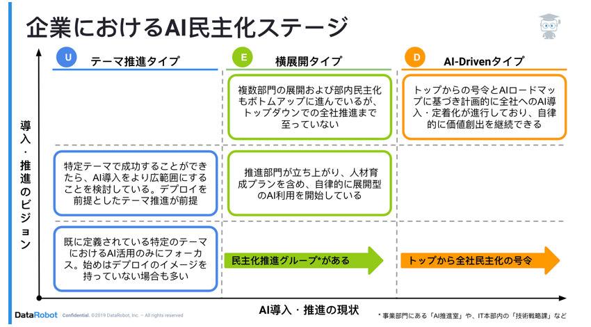 DataDataRobot、ビジネス成功を促進するAI特化型「AIサクセスプログラム」の提供を開始Robot、ジネス成功を促進するAI特化型「AIサクセスプログラム」の提供を開始