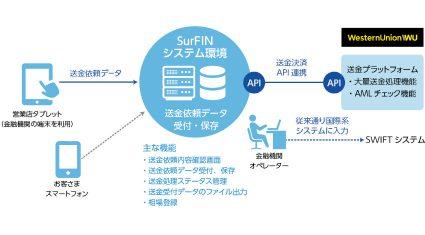 日本ユニシスとWUBSが業務提携、金融機関での外国送金の受付から対外決済までをデジタル化