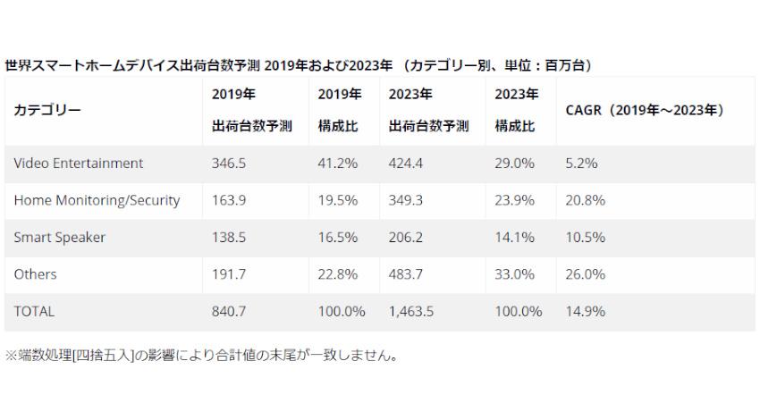 IDC、スマートホームデバイス市場は2023年まで2桁成長と予測