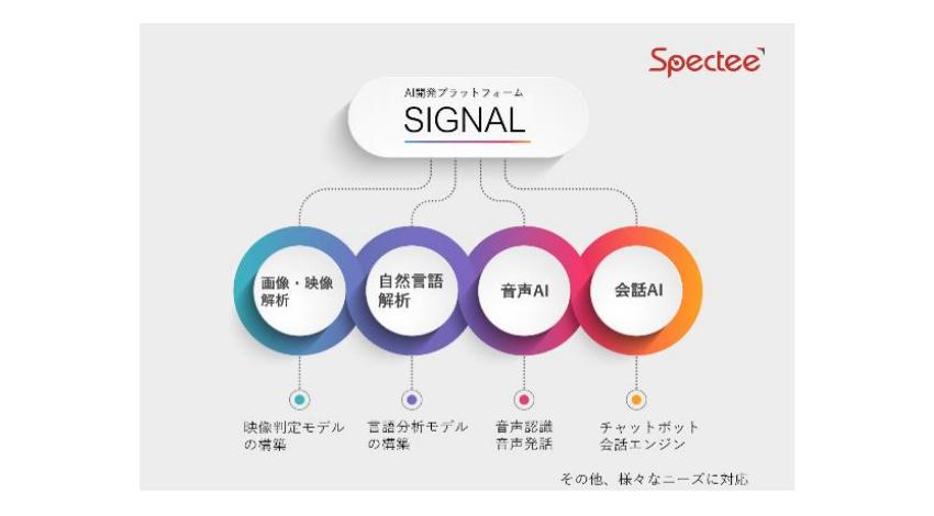 Spectee、企業のAI導入をサポートするプラットフォーム「SIGNAL」を提供開始