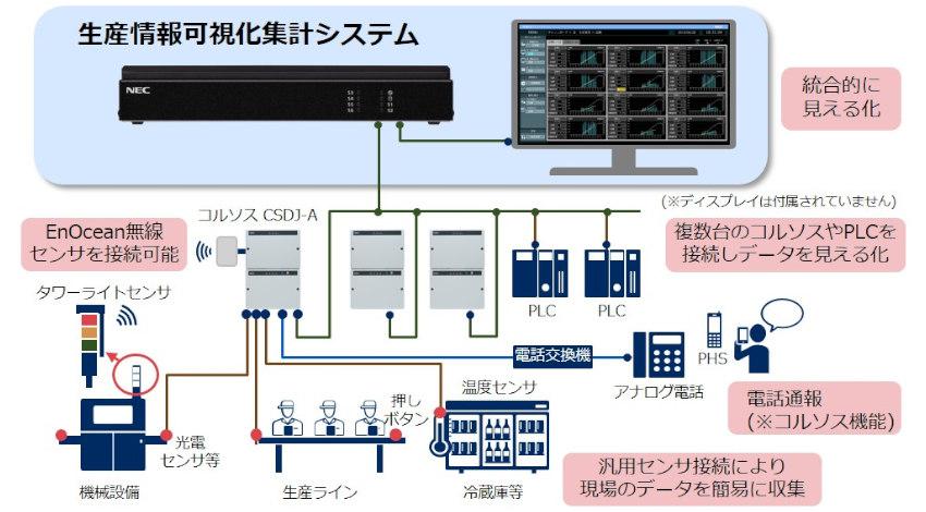 NECプラットフォームズ、製造業の稼働状況・生産情報のリアルタイムに見える化する「生産情報可視化集計システム」を発売