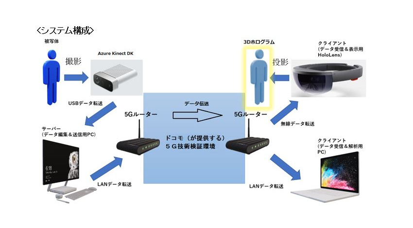 DataMesh・MXモバイリング・ドコモ、Azure Kinect DKと5Gを用いた「HoloPortation」の実用化に向けた実証試験を実施