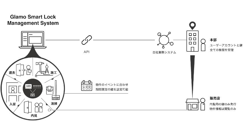 グラモ、LTE-M搭載のスマートロック販売開始