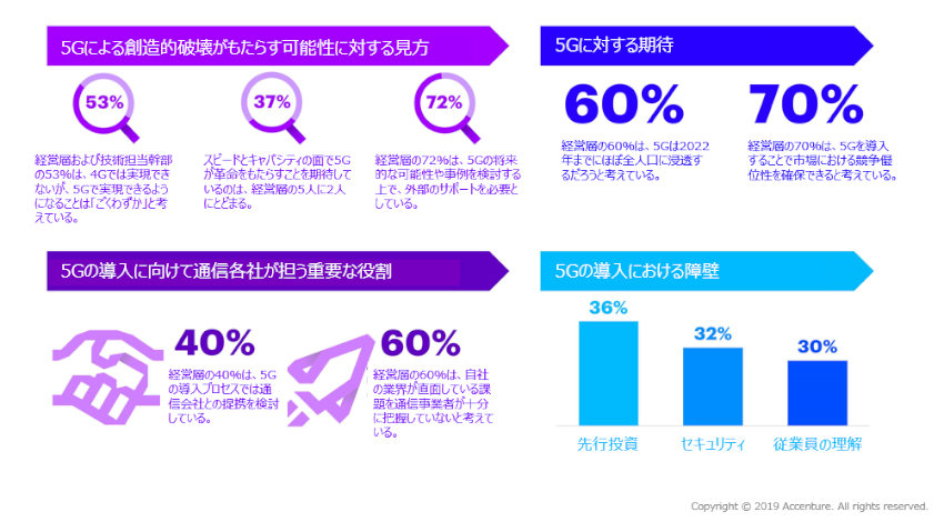 アクセンチュアの調査結果、5Gの可能性を日本の経営層の約7割が理解していないことが判明