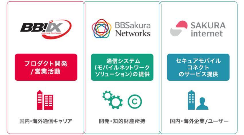 BBIXとさくらインターネット、モバイルネットワークソリューションを提供する合弁会社「BBSakura Networks株式会社」を設⽴