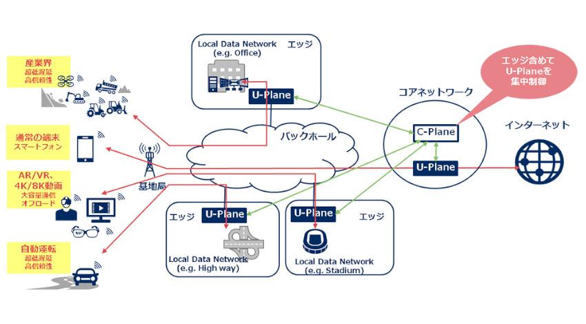 NEC、5G時代に向けてCUPS対応の仮想モバイルコア製品を開発