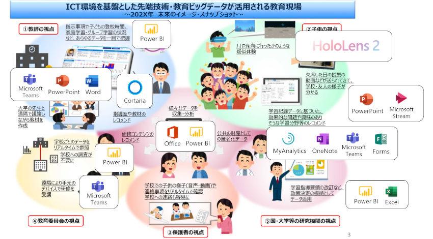 マイクロソフト、教育機関向けソリューション「マイクロソフト ~ 新時代の学びの革新プログラム」を開始