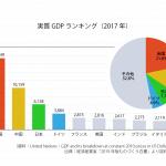 実質GDPランキング