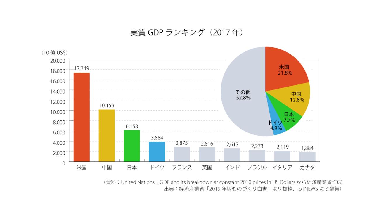各国比較から見る日本の製造業の状況 ーものづくり白書2019 | IoT NEWS