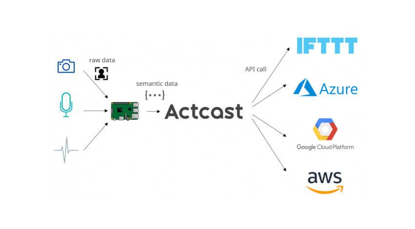 Idein、エッジコンピューティングプラットフォーム「Actcast」のβ版をリリース
