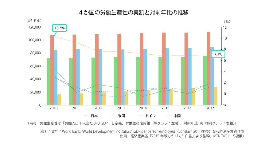 4か国の労働生産性の実額と対前年比の推移