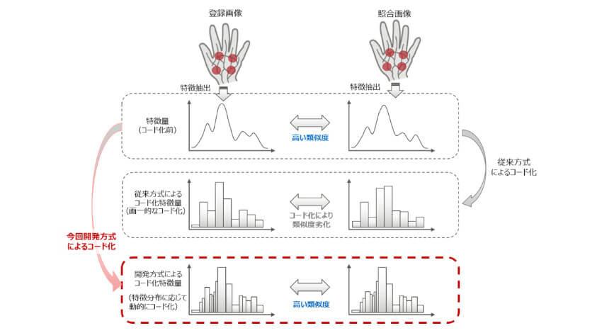 富士通研究所、オープンな環境でより安全に認証できる生体情報の暗号化技術を開発