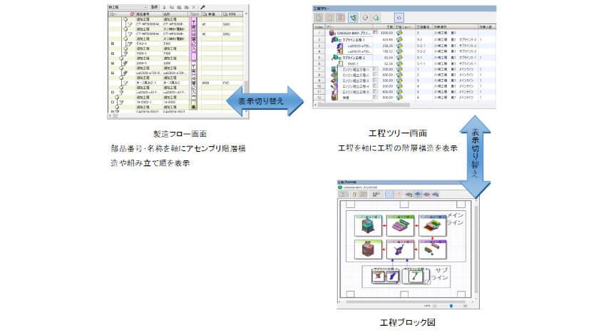 富士通、デジタル生産準備ツール「VPS」の新バージョンで製造現場のBOPに貢献