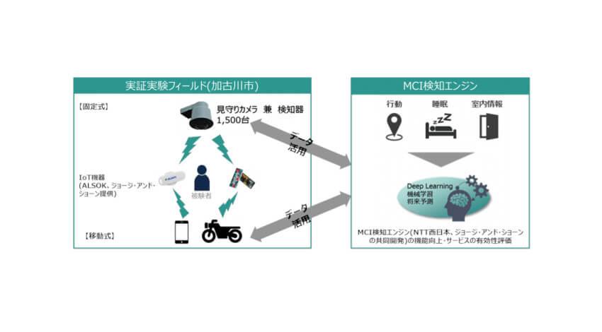 加古川市・ALSOK・NTT西日本など、見守りサービスにおける健康寿命延伸サービスの実証実験の開始