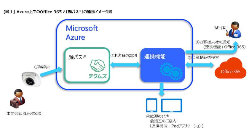 テクムズのAI顔認証ソリューション「顔パス」、Microsoft Azureと更なる連携強化