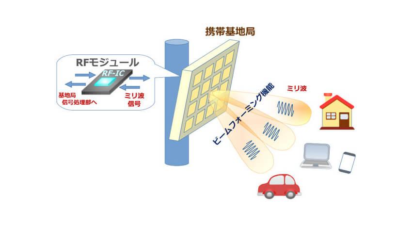 フジクラ、IBMから5G関連のミリ波RF-IC技術のライセンスを受けて次世代の28GHz帯RF-IC開発へ