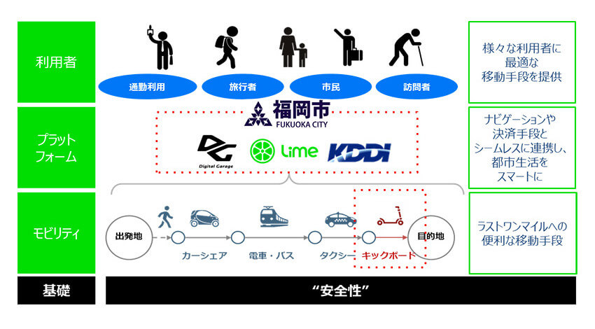 KDDIがLimeに出資、電動キックボードを用いたシェアリングサービスの実証実験を実施