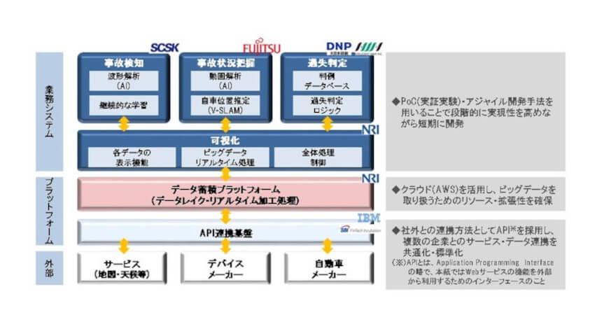 あいおいニッセイ同和損害保険・野村総合研究所・SCSK・富士通・日本IBMなど、テレマティクス技術を活用した事故対応システムの提供を開始