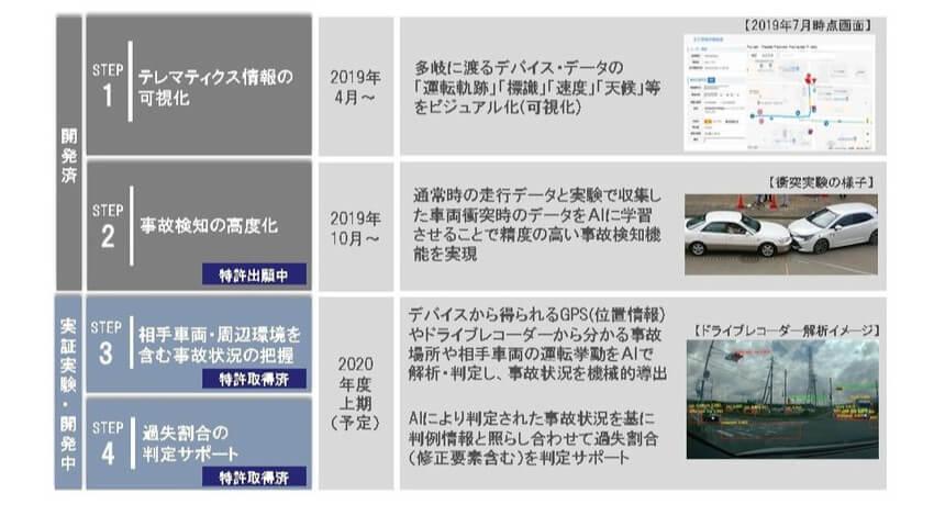 あいおいニッセイ同和損保・野村総合研究所・SCSK・富士通・日本IBMなど、テレマティクス技術を活用した事故対応システムの提供を開始