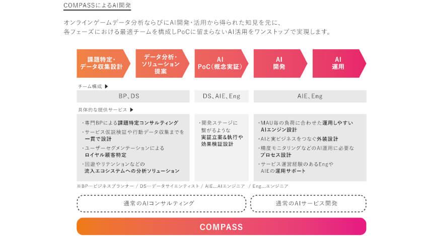 マイネットグループ、AI・データ分析ソリューションサービス「COMPASS」をオンラインコミュニティ事業者向けに提供