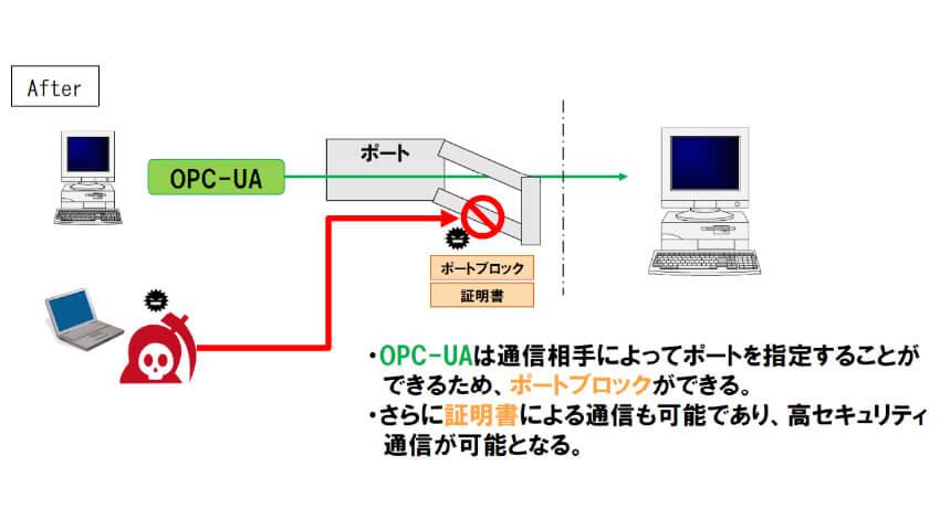 出光昭和シェル、「OPC-UA」活用のデータ通信システム構築で製油所の情報セキュリティを強化