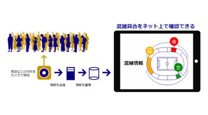 アジアクエストと大分トリニータ、AIカメラで売店の混雑状況を可視化する実証実験を実施