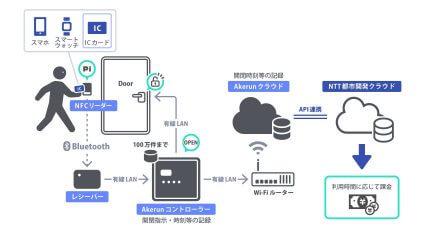 NTT都市開発がスマートロックで月額上限付き従量課金制のシェアスペースを実現