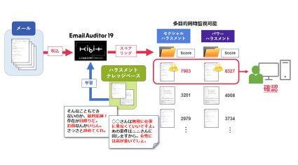 FRONTEO、AI活用の電子メール監査システム「Email Auditor 19」に「ハラスメント検知ナレッジベース」を追加
