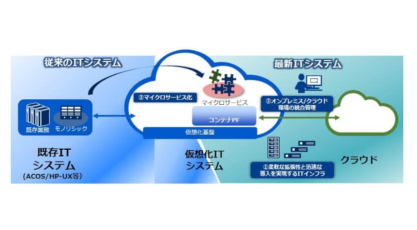 NEC、ITシステムのモダナイゼーションを支援するハイブリッドIT製品群を強化