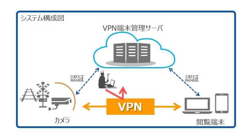 DNP、VPN技術を活用しセキュアにカメラ映像をリモートで確認できる機能を開発