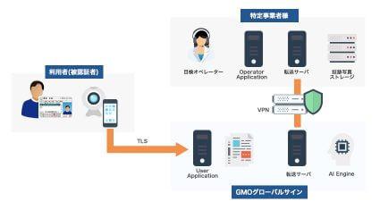 GMOグローバルサインがeKYC市場へ参入、オンラインで本人確認が完結するサービスを提供開始