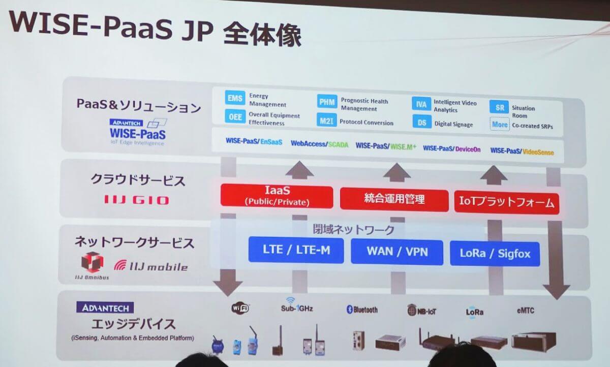 IIJとアドバンテック、製造業向けプラットフォーム「WISE-PaaS」における協業を発表