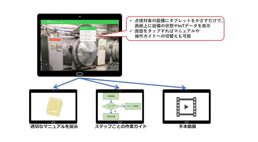 コネクシオ、製造現場向けARソリューションとIoTサービスを連携した「Smart Ready IoT AR設備保全ソリューション」の提供開始