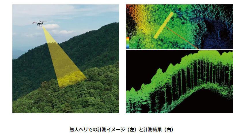 ヤマハ発動機など、産業用無人ヘリによるLiDAR計測で森林状況を調査