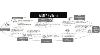 ラトナ、AIプラットフォーム「AION」提供開始
